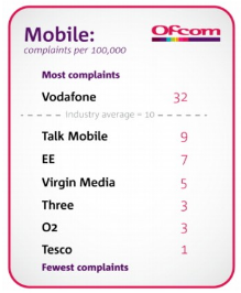 vodafone customer ofcom